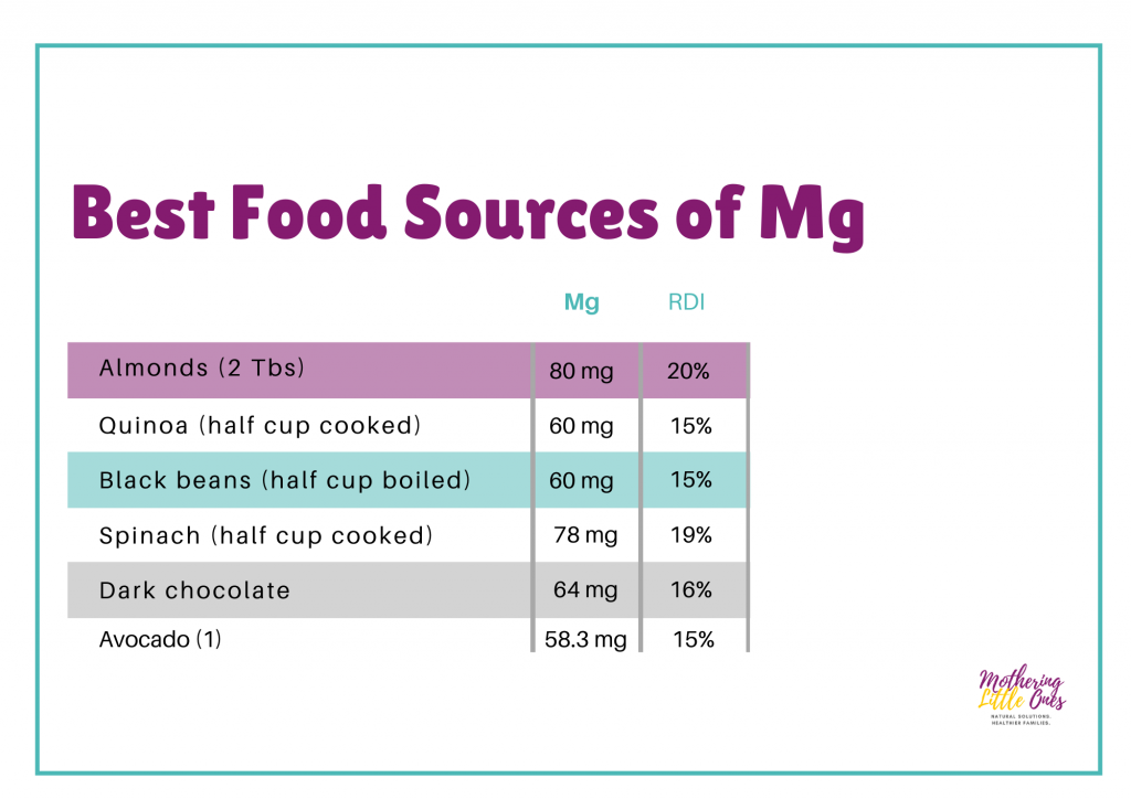 Best Food Sources of Magnesium Chart